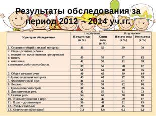 Результаты обследования за период 2012 – 2014 уч.гг. Критерии обследования Iг
