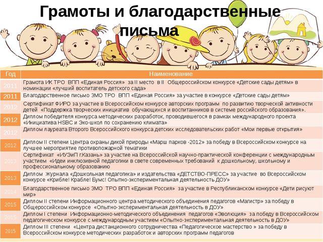 Грамоты и благодарственные письма Год Наименование 2011 Грамота ИК ТРО ВПП «...