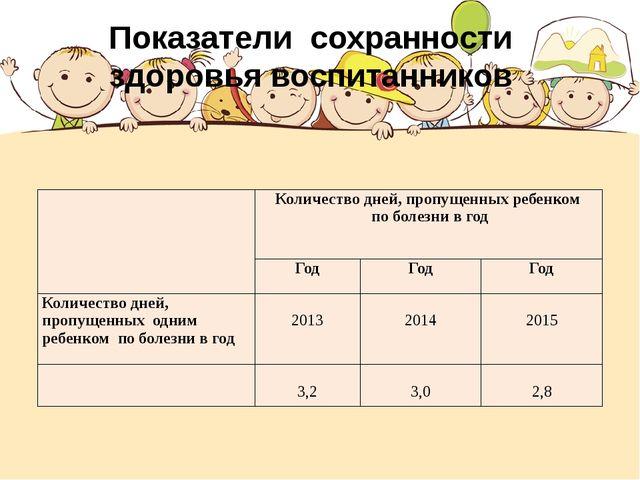 Показатели сохранности здоровья воспитанников Количество дней, пропущенных ре...