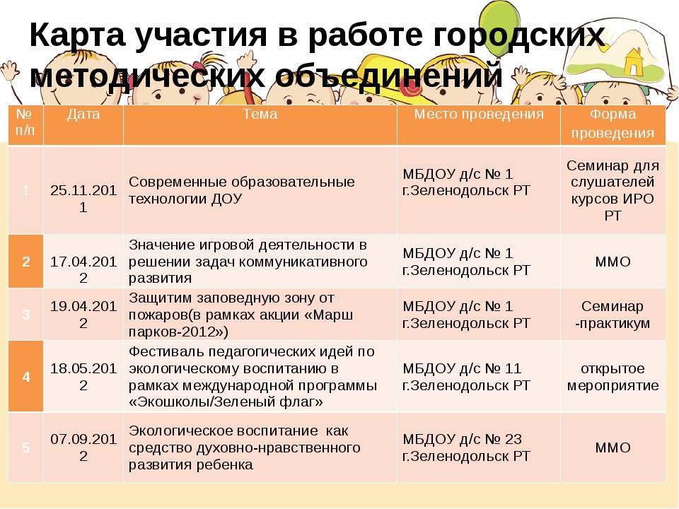 Карта участия в работе городских методических объединений № п/п Дата Тема Мес...