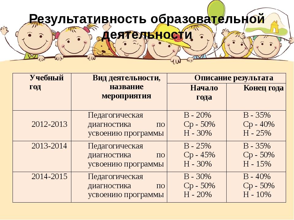 Результативность образовательной деятельности Учебный год Вид деятельности, н...