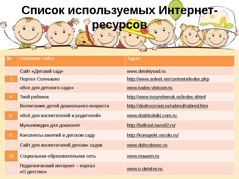 Список используемых Интернет- ресурсов № Название сайта Адрес 1 Сайт «Детски...