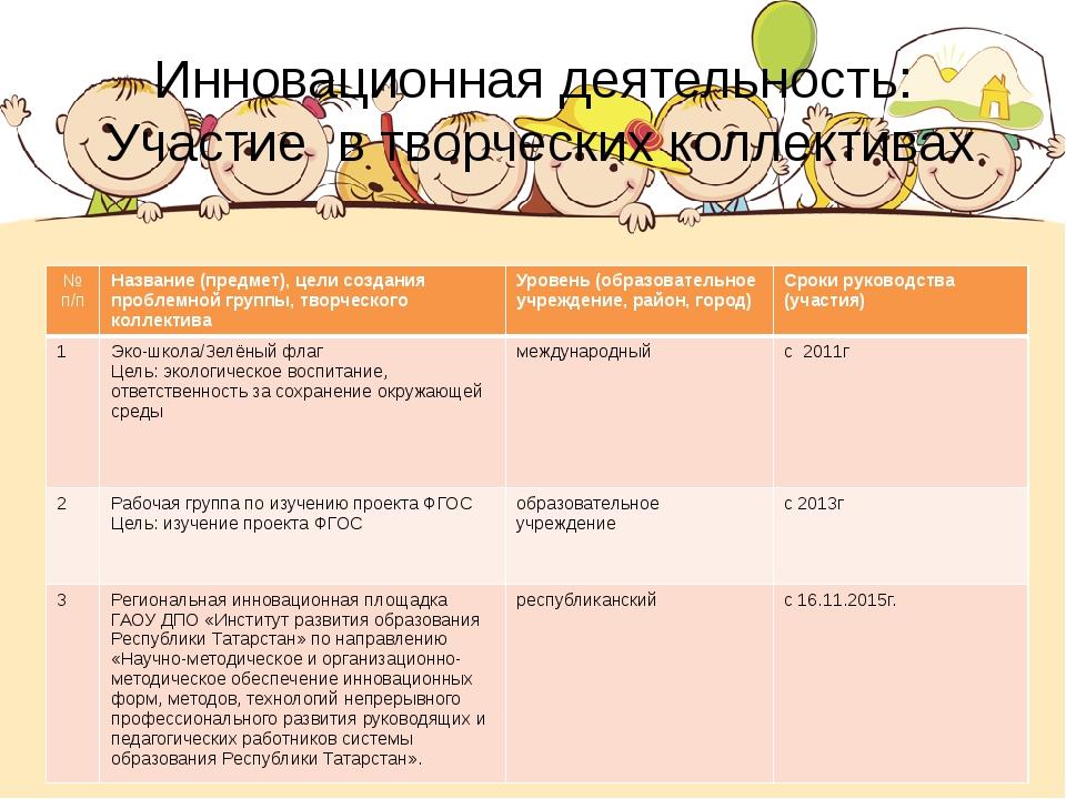 Инновационная деятельность: Участие в творческих коллективах № п/п Название (...