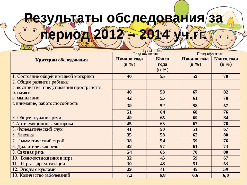 Результаты обследования за период 2012 – 2014 уч.гг. Критерии обследования Iг...