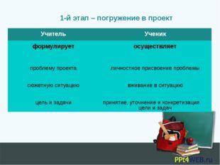 1-й этап – погружение в проект УчительУченик формулирует осуществляет пробл
