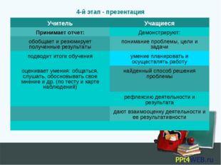 4-й этап - презентация УчительУчащиеся Принимает отчет:Демонстрируют: обобщ