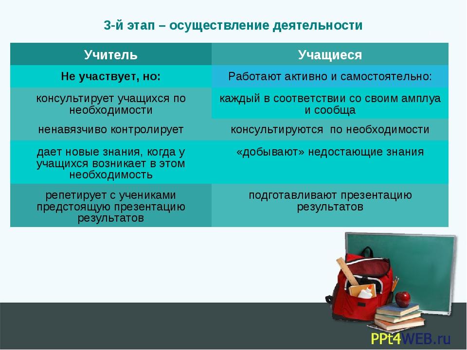 3-й этап – осуществление деятельности УчительУчащиеся Не участвует, но:Рабо...