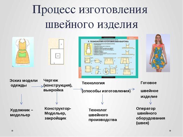 Процесс изготовления швейного изделия Эскиз модели одежды Чертеж (конструкция...