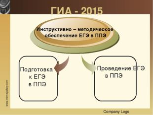 Company Logo ГИА - 2015 Инструктивно – методическое обеспечение ЕГЭ в ППЭ Про