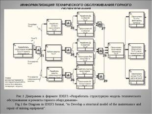 ИНФОРМАТИЗАЦИЯ ТЕХНИЧЕСКОГО ОБСЛУЖИВАНИЯ ГОРНОГО ОБОРУДОВАНИЯ Рис.1 Диаграмма