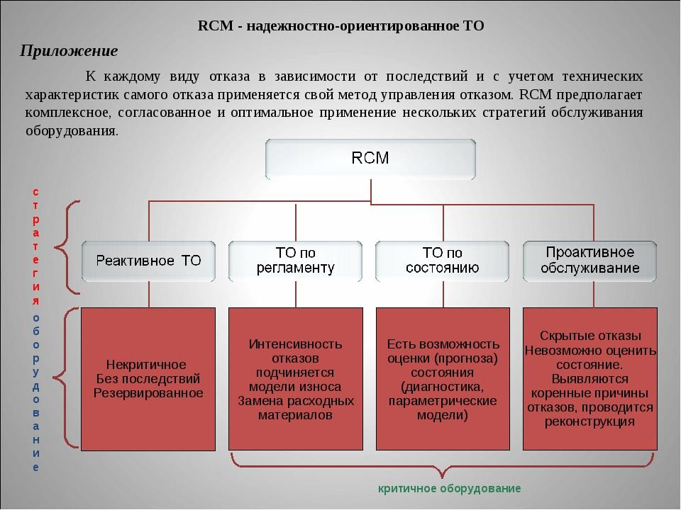 RCM - надежностно-ориентированное ТО К каждому виду отказа в зависимости от п...