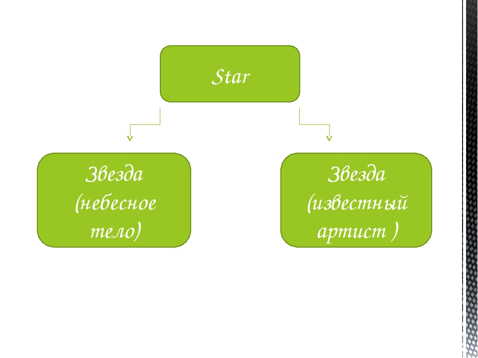Звезда (известный артист ) Звезда (небесное тело) Star