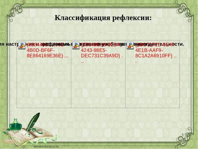 Классификация рефлексии: