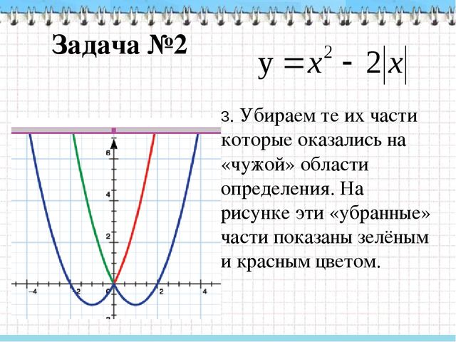 Задача №3 Здесь при построении графика удобно использовать сдвиги вдоль осей...