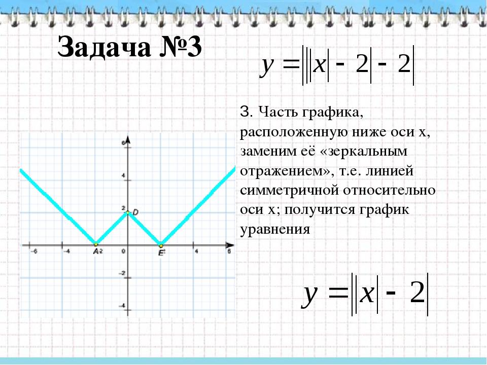 Задача №3 4. Сдвинем построенный график на 2 единицы вниз; получим график ура...
