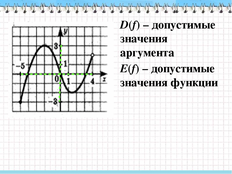 Нули функции Значения аргумента, при которых функция обращается в нуль f(x) = 0