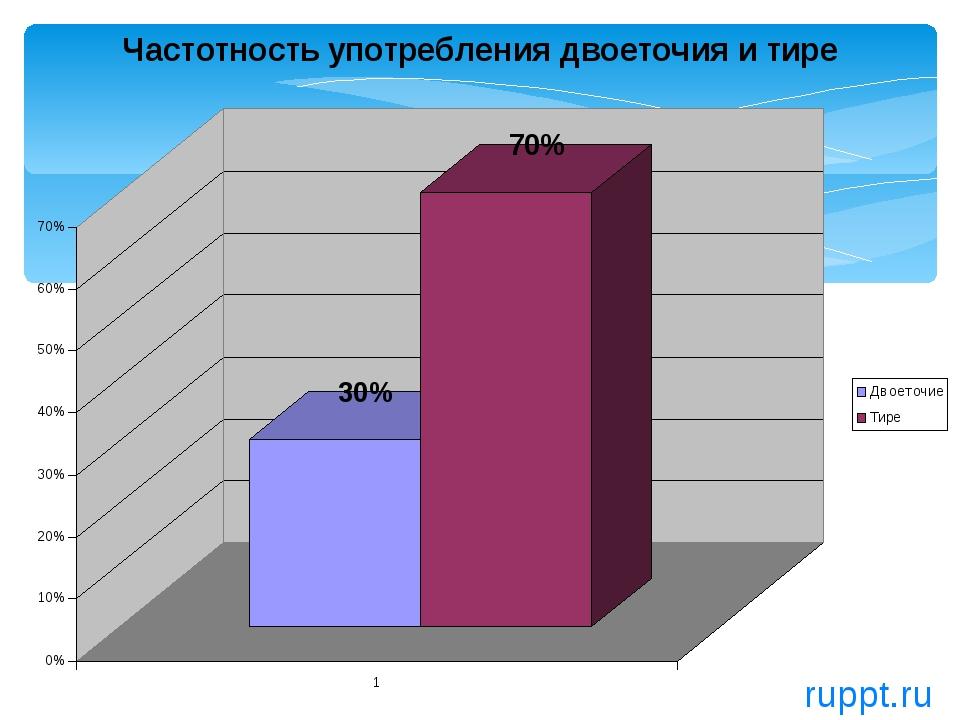 ruppt.ru