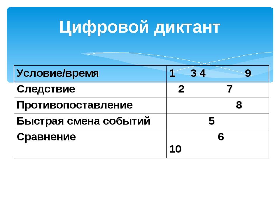 Цифровой диктант Условие/время1 3 4 9 Следствие 2 7 Противопоставление 8 Б...