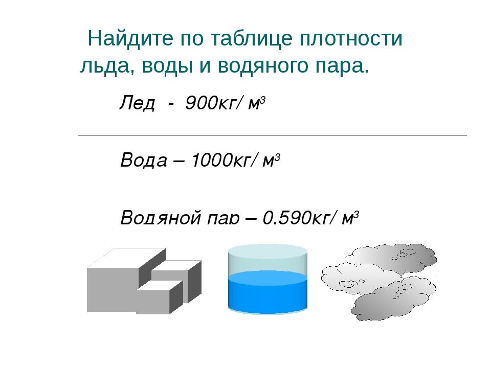 Найдите по таблице плотности льда, воды и водяного пара. Лед - 900кг/ м3 Вод...