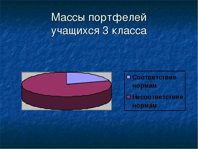 Массы портфелей учащихся 3 класса