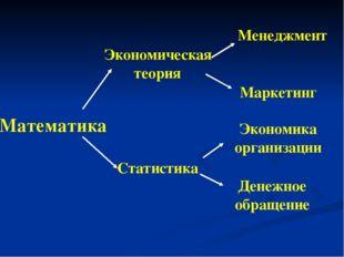 Математика Денежное обращение Экономика организации Маркетинг Менеджмент Стат