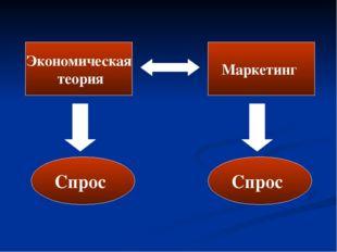 Экономическая теория Маркетинг Спрос Спрос
