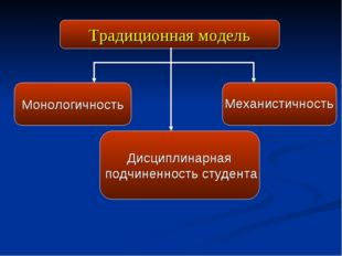 Традиционная модель Монологичность Механистичность Дисциплинарная подчиненно