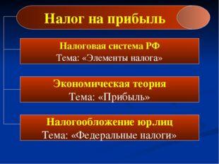 Налог на прибыль Налоговая система РФ Тема: «Элементы налога» Экономическая т