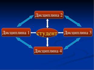 студент Дисциплина 1 Дисциплина 4 Дисциплина 3 Дисциплина 2