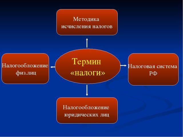 Термин «налоги» Методика исчисления налогов Налогообложение юридических лиц Н...