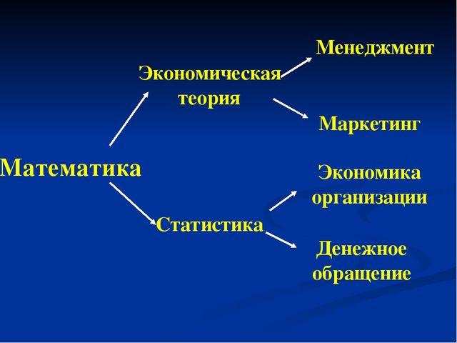Математика Денежное обращение Экономика организации Маркетинг Менеджмент Стат...