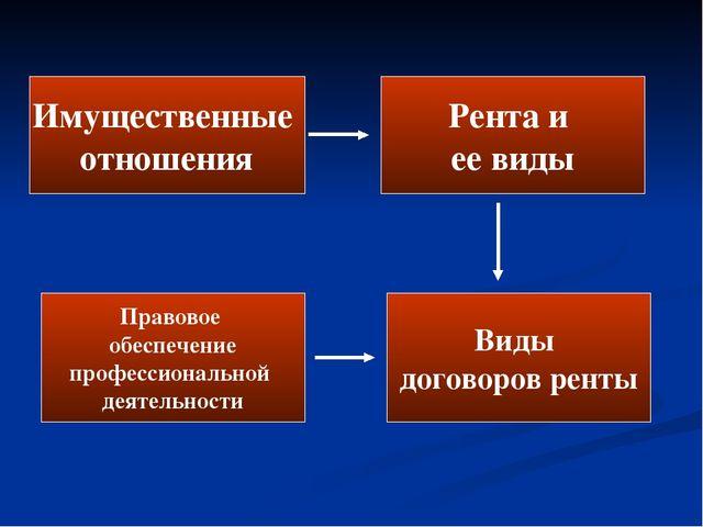Имущественные отношения Рента и ее виды Правовое обеспечение профессиональной...