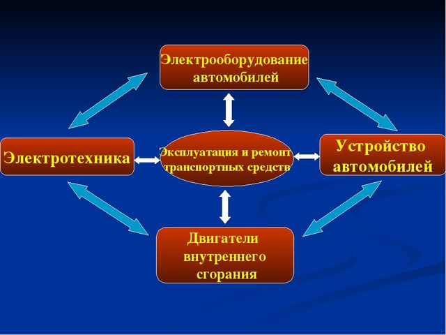 Эксплуатация и ремонт транспортных средств Электротехника Электрооборудование...