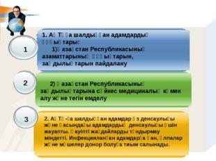 15 Бап. АҚТҚға шалдыққан адамдардың құқықтары мен міндеттері. 1 2 3 1. АҚТҚ