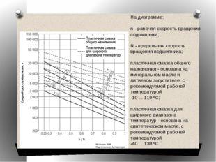 На диаграмме:  n -рабочая скорость вращения подшипника;  N -предельная ск