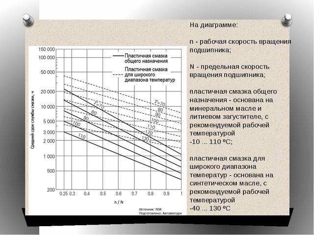 На диаграмме:  n -рабочая скорость вращения подшипника;  N -предельная ск...