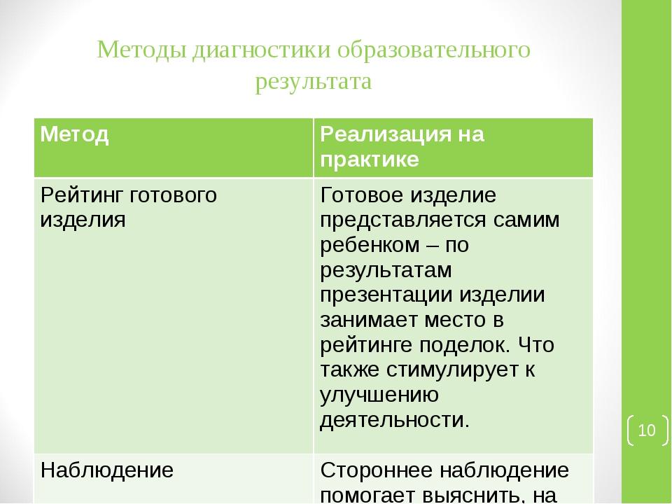 Методы диагностики образовательного результата * МетодРеализация на практике...