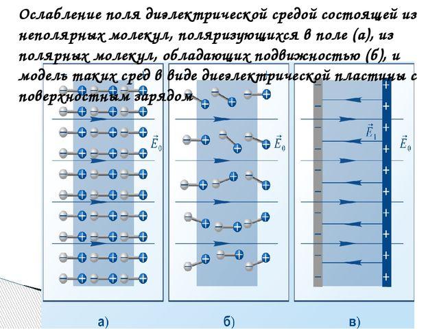 Ослабление поля диэлектрической средой состоящей из неполярных молекул, поляр...