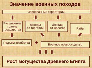 Завоеванные территории Рабы Доходы от торговли Доходы от налогов Расширение г