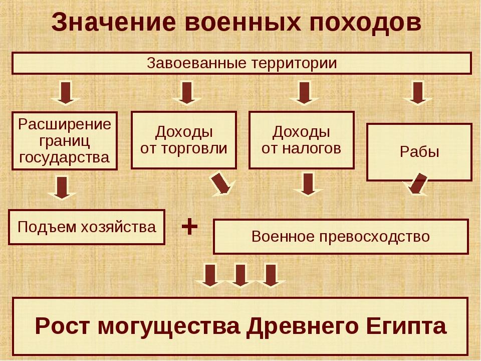 Завоеванные территории Рабы Доходы от торговли Доходы от налогов Расширение г...