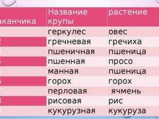 № стаканчика Название крупы растение №1 геркулес овес №2 гречневая гречиха №3