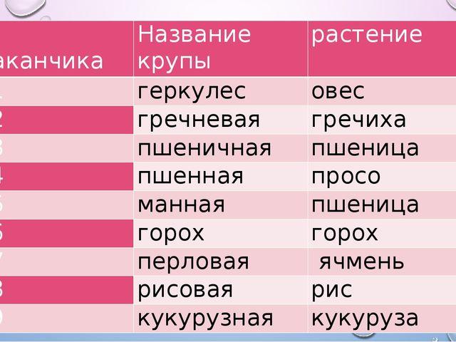 № стаканчика Название крупы растение №1 геркулес овес №2 гречневая гречиха №3...