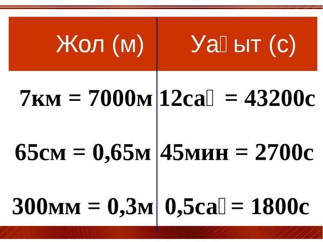 Жол(м) Уақыт(с) 7км= 7000м 12сағ= 43200с 65см = 0,65м 45мин = 2700с 300мм =...