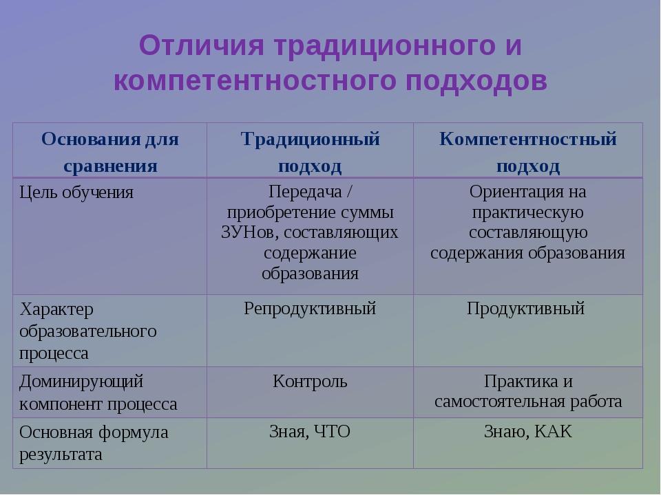 Отличия традиционного и компетентностного подходов Основания для сравненияТр...
