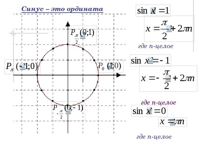 где n-целое где n-целое где n-целое Синус – это ордината