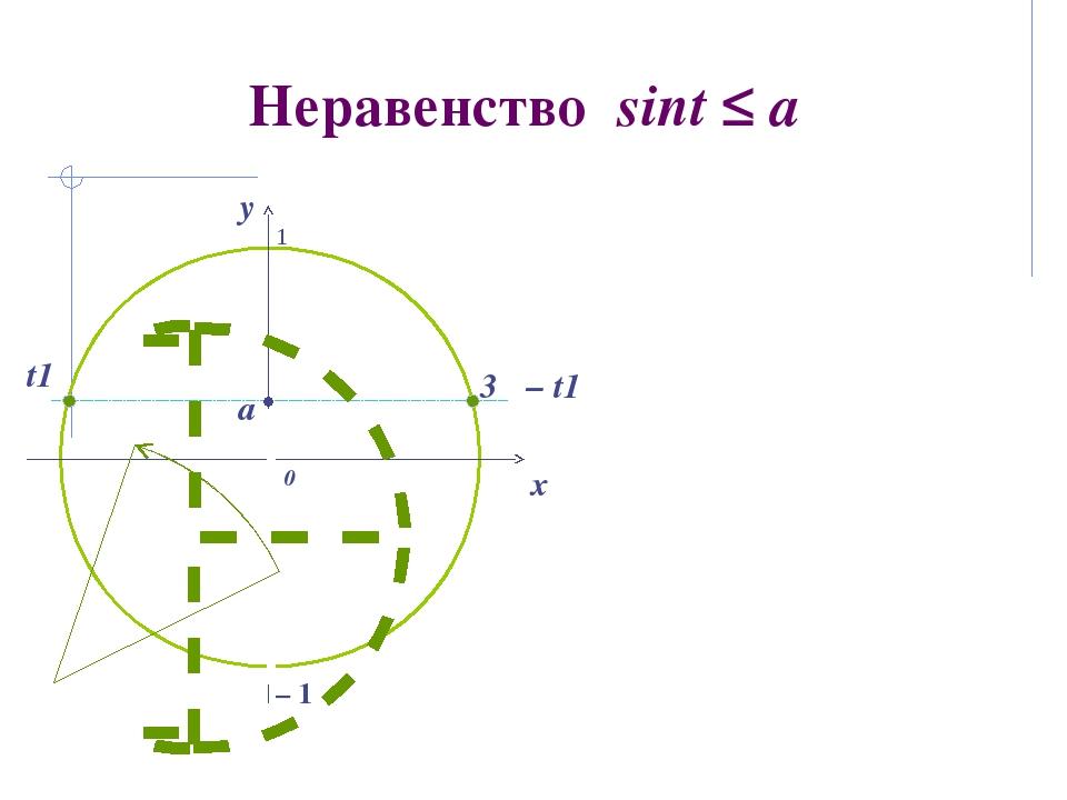 Неравенство sint ≤ a 0 x y a 3π – t1 t1 – 1 1