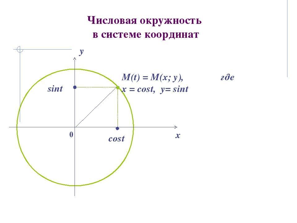 Числовая окружность в системе координат 0 x y cost sint М(t) = М(х; у), где х...