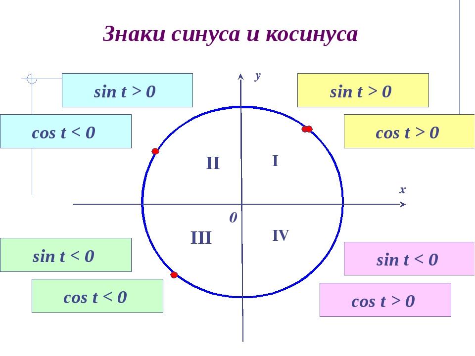 Знаки синуса и косинуса I II III IV sin t > 0 cos t > 0 sin t > 0 cos t < 0 s...
