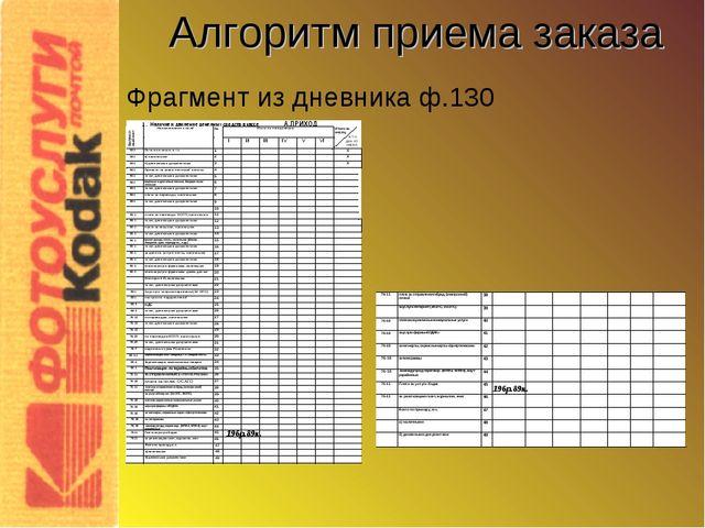 Алгоритм приема заказа Фрагмент из дневника ф.130 196р.89к. 196р.89к.