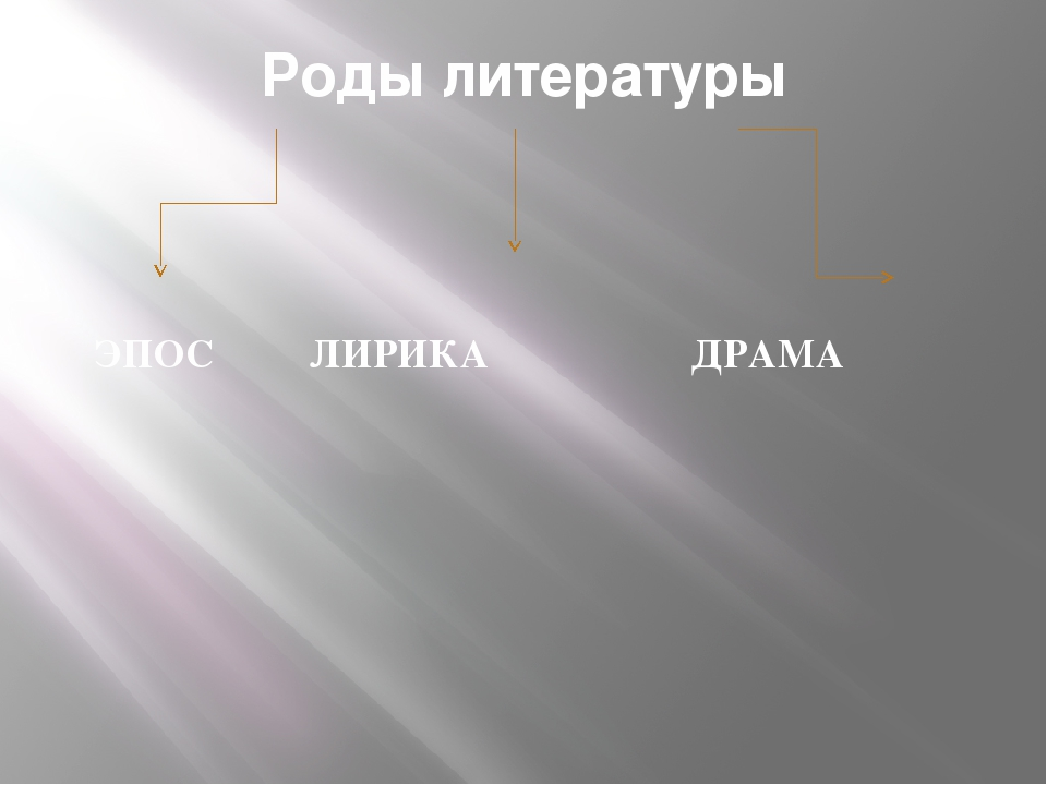 Роды литературы ЭПОС ЛИРИКА ДРАМА